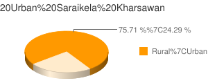 Saraikela Kharsawan census population